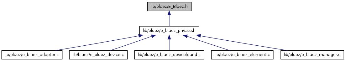 e_dbus: lib/bluez/E_Bluez h File Reference